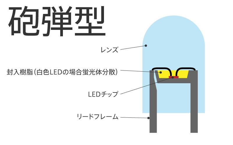 ima_led1_2